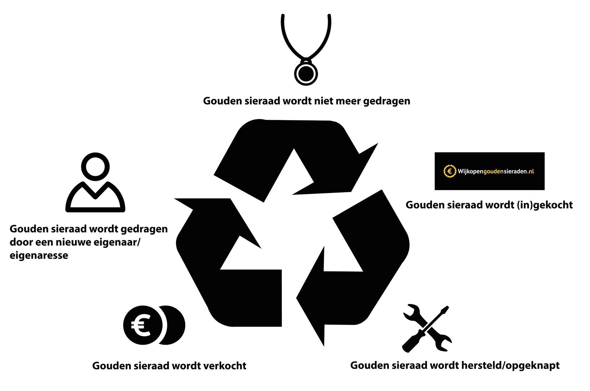 Wijkopengoudensieraden.nl duurzaamheid